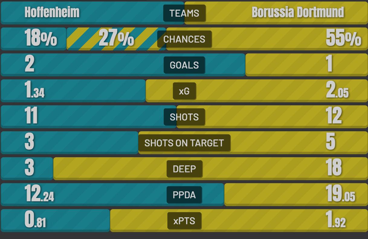 Expected Goals Spieldaten einer Bundesliga Partie