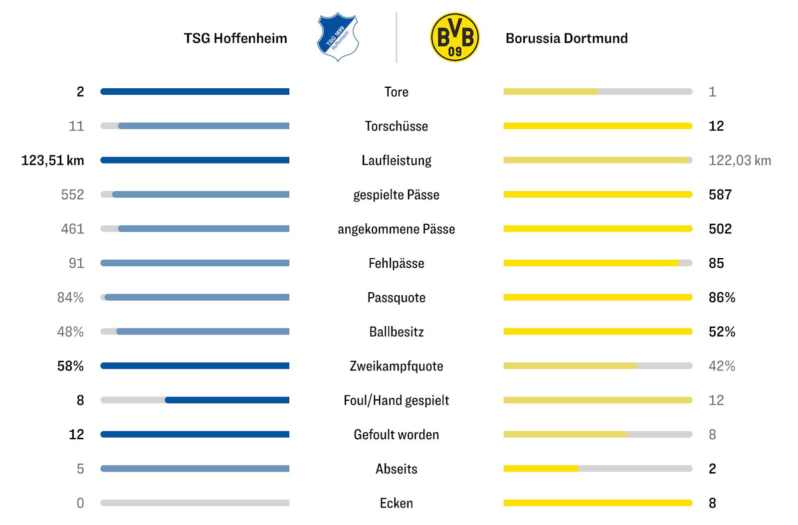 Klassische Spieldaten-Analyse mit Torschüssen einer Bundesliga Partie