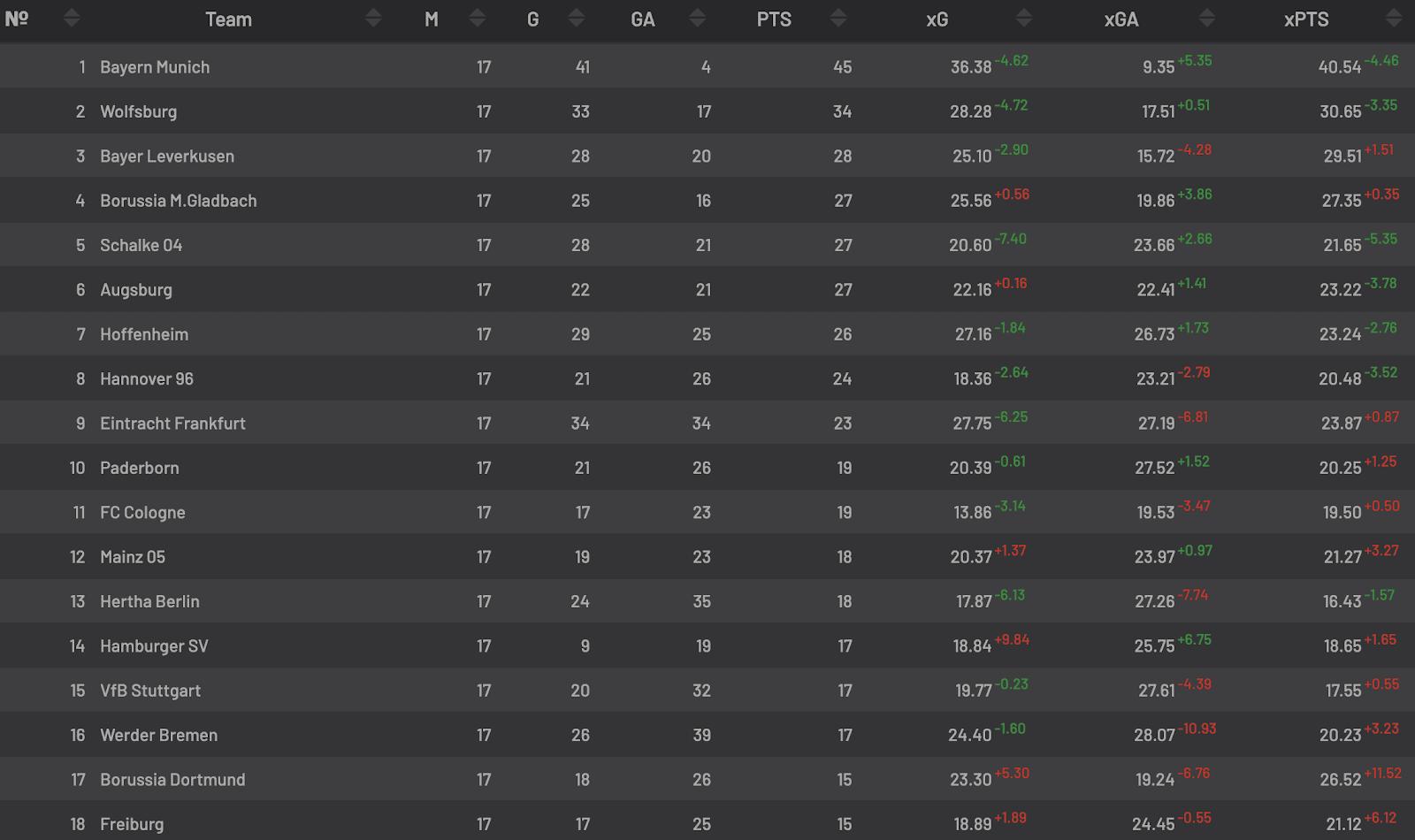Bundesliga Hinrunden Tabelle 2014/2015 mit Expected Goals